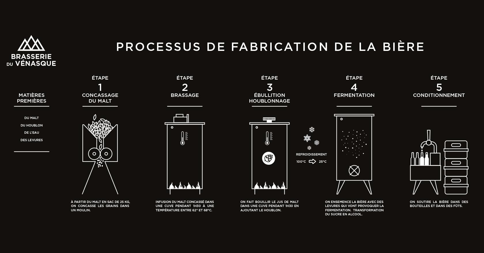 Communication globale pour la Brasserie du Vénasque - packaging -WALA STUDIO GRAPHIQUE